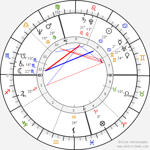 Anne Sinclair birth chart, biography, wikipedia 2018, 2019