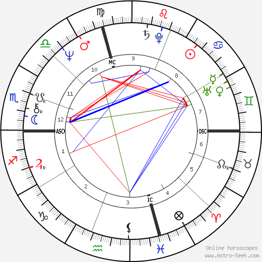Anne Sinclair astro natal birth chart, Anne Sinclair horoscope, astrology