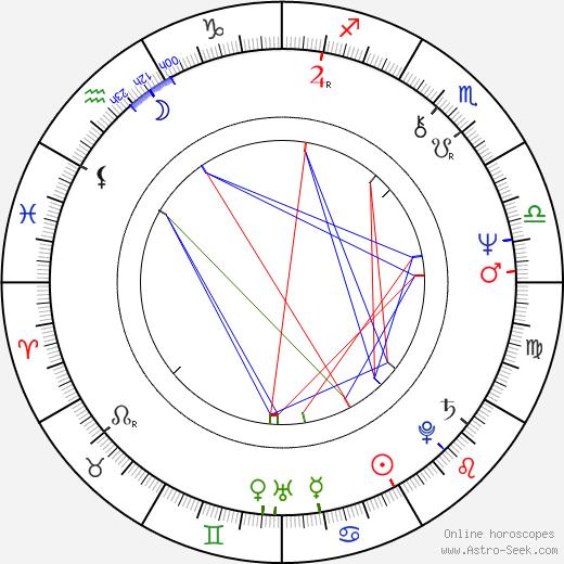 Art Hindle tema natale, oroscopo, Art Hindle oroscopi gratuiti, astrologia