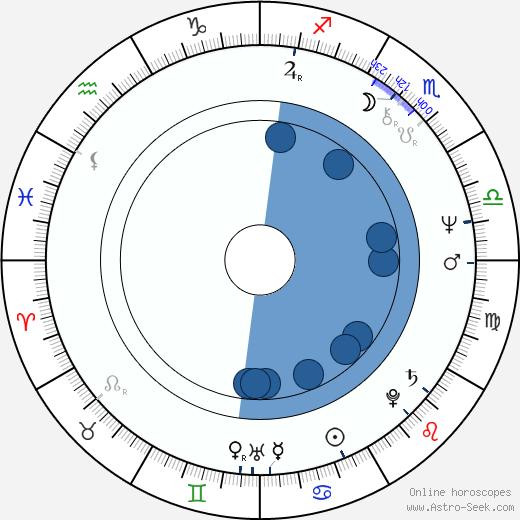 Artimus Pyle wikipedia, horoscope, astrology, instagram