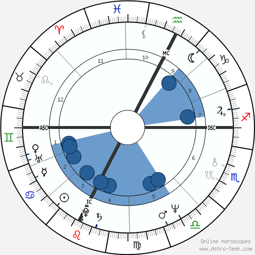 Beppe Grillo wikipedia, horoscope, astrology, instagram
