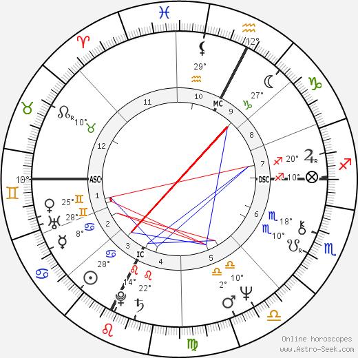 Beppe Grillo birth chart, biography, wikipedia 2019, 2020