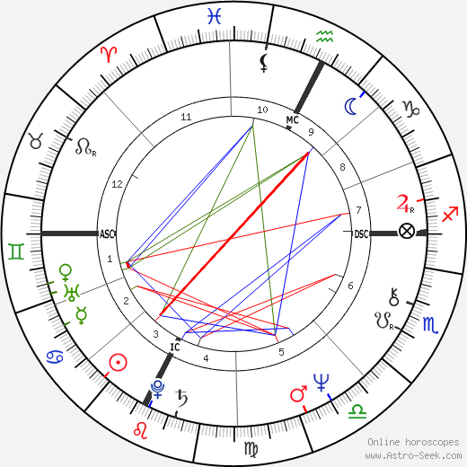 Beppe Grillo astro natal birth chart, Beppe Grillo horoscope, astrology