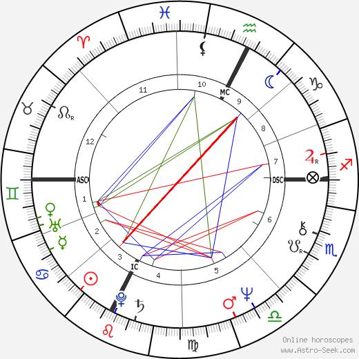 Беппе Грилло Beppe Grillo день рождения гороскоп, Beppe Grillo Натальная карта онлайн
