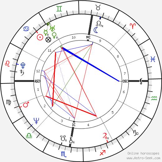 Bernard-Pierre Donnadieu birth chart, Bernard-Pierre Donnadieu astro natal horoscope, astrology