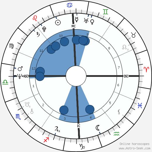 Cat Stevens wikipedia, horoscope, astrology, instagram