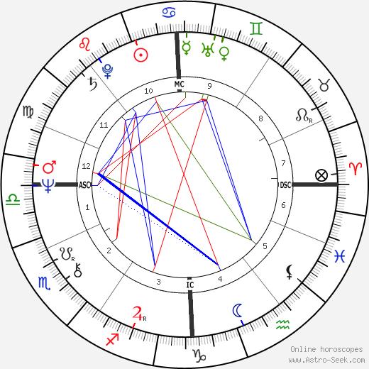 Cat Stevens astro natal birth chart, Cat Stevens horoscope, astrology