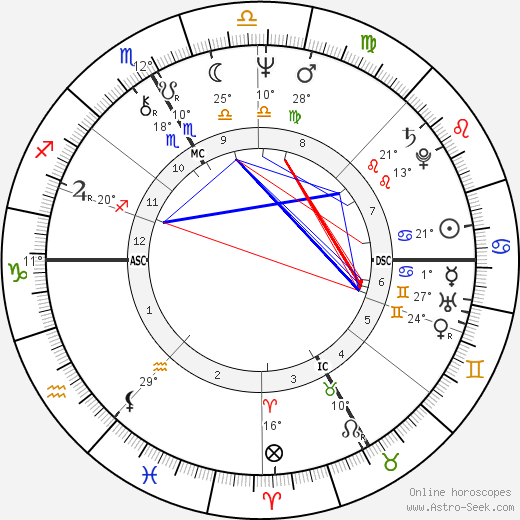 Catherine Breillat birth chart, biography, wikipedia 2017, 2018