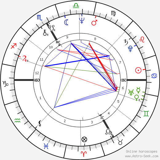 Catherine Breillat astro natal birth chart, Catherine Breillat horoscope, astrology