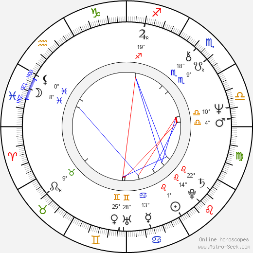 Chris Haywood birth chart, biography, wikipedia 2018, 2019