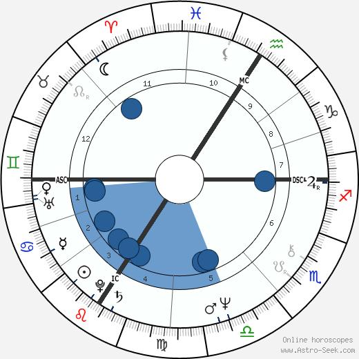 Jay Matthews wikipedia, horoscope, astrology, instagram