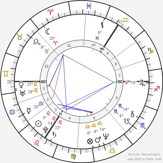 Jay Matthews birth chart, biography, wikipedia 2020, 2021