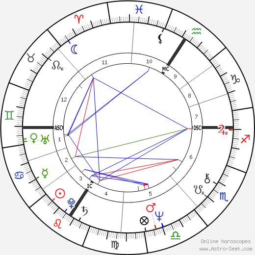 Jay Matthews birth chart, Jay Matthews astro natal horoscope, astrology
