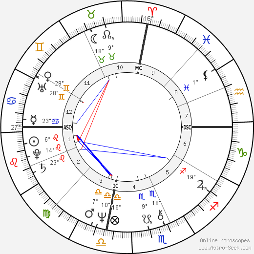 Jean Reno birth chart, biography, wikipedia 2018, 2019