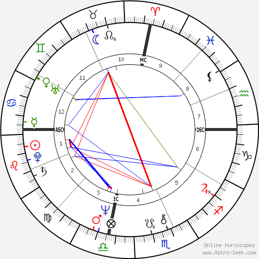Jean Reno astro natal birth chart, Jean Reno horoscope, astrology