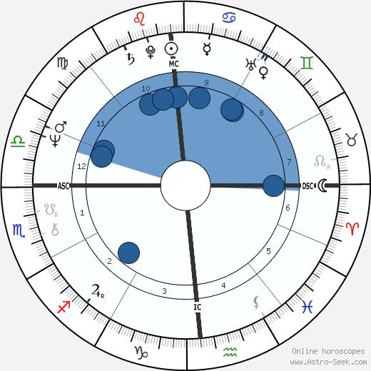 Jerry Casale wikipedia, horoscope, astrology, instagram