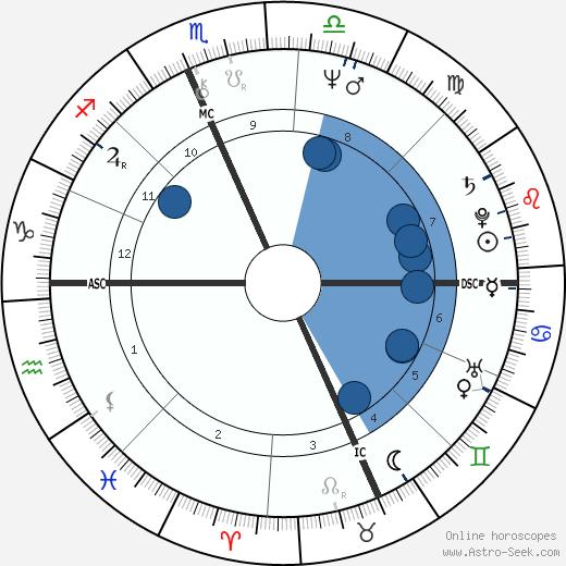 Jim Mandich wikipedia, horoscope, astrology, instagram