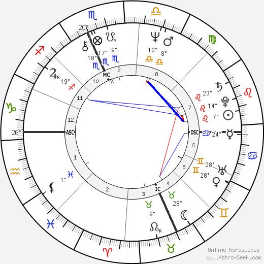 Jim Mandich birth chart, biography, wikipedia 2018, 2019