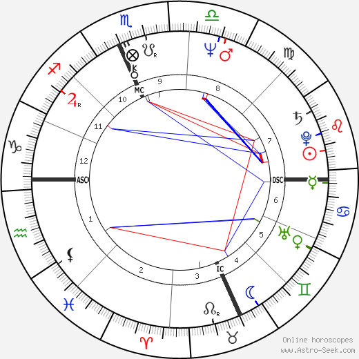 Jim Mandich astro natal birth chart, Jim Mandich horoscope, astrology