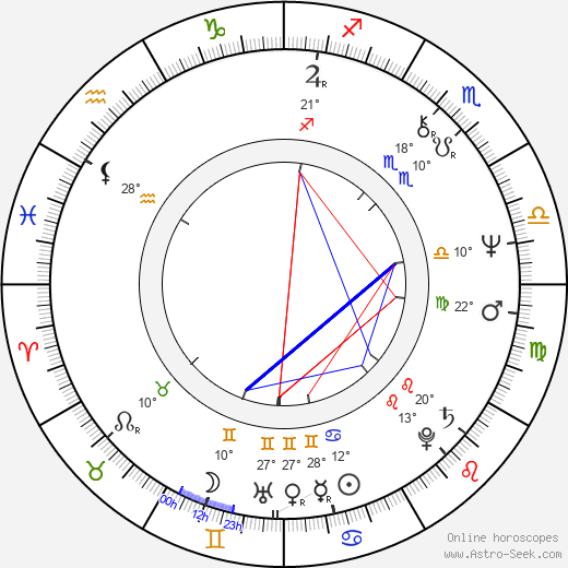 Juha-Veli Äkräs birth chart, biography, wikipedia 2019, 2020