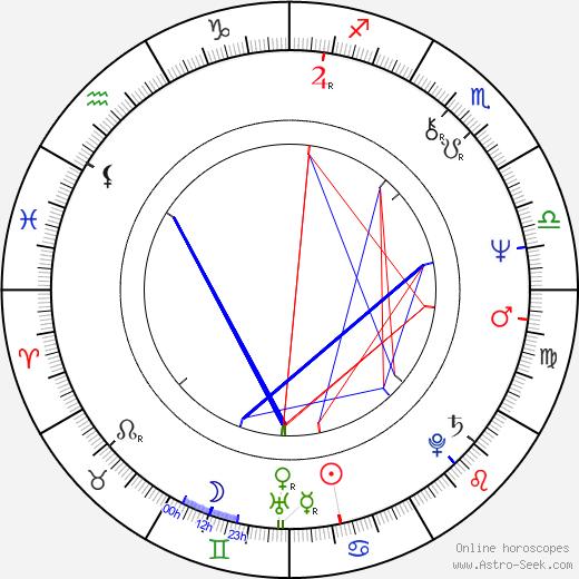 Juha-Veli Äkräs birth chart, Juha-Veli Äkräs astro natal horoscope, astrology