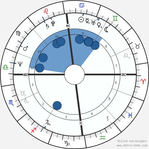 Katherine Govier wikipedia, horoscope, astrology, instagram
