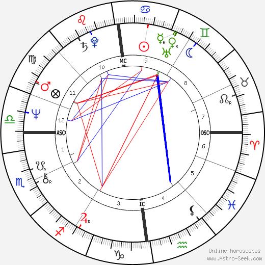 Katherine Govier tema natale, oroscopo, Katherine Govier oroscopi gratuiti, astrologia
