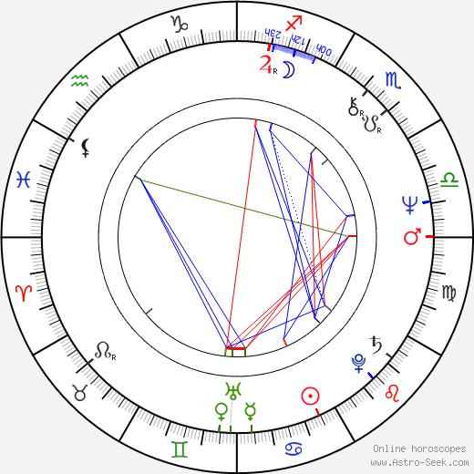 Kristián Kodet день рождения гороскоп, Kristián Kodet Натальная карта онлайн