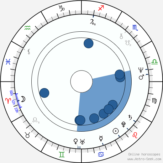 Lenore Kasdorf wikipedia, horoscope, astrology, instagram