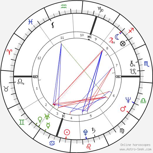 Luc Bondy tema natale, oroscopo, Luc Bondy oroscopi gratuiti, astrologia