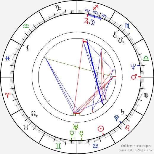 Marina Razbezhkina birth chart, Marina Razbezhkina astro natal horoscope, astrology