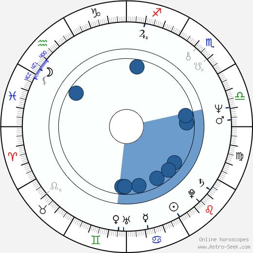 Michael Wood wikipedia, horoscope, astrology, instagram