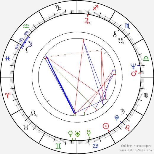 Michael Wood день рождения гороскоп, Michael Wood Натальная карта онлайн
