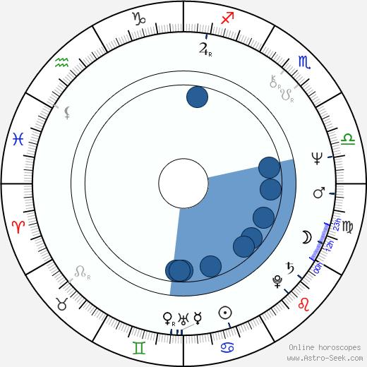 Natalya Sedykh wikipedia, horoscope, astrology, instagram