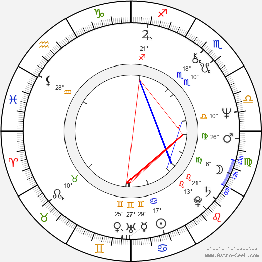 Natalya Sedykh birth chart, biography, wikipedia 2019, 2020