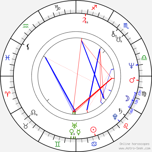 Natalya Sedykh astro natal birth chart, Natalya Sedykh horoscope, astrology