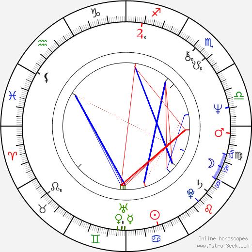 Natalya Sedykh birth chart, Natalya Sedykh astro natal horoscope, astrology