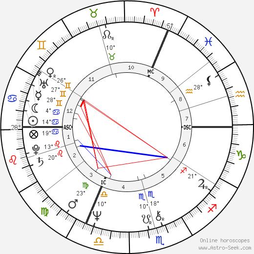Nathalie Baye birth chart, biography, wikipedia 2019, 2020