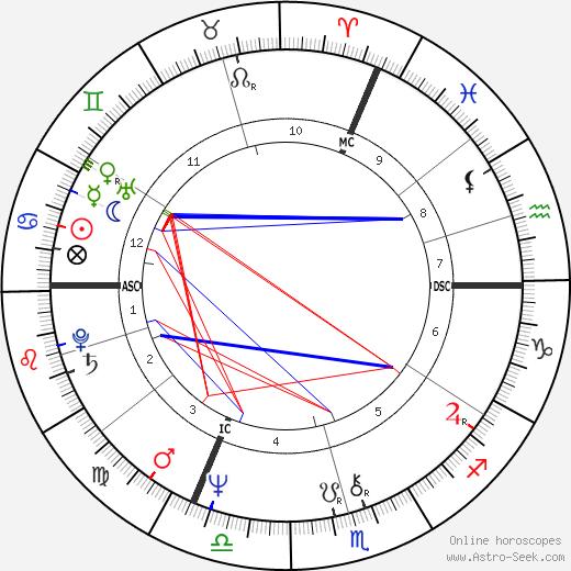 Натали Бай Nathalie Baye день рождения гороскоп, Nathalie Baye Натальная карта онлайн
