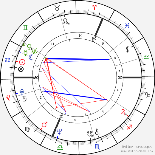 Nathalie Baye astro natal birth chart, Nathalie Baye horoscope, astrology