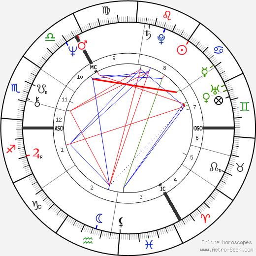 Отто Ваалкес Otto Waalkes день рождения гороскоп, Otto Waalkes Натальная карта онлайн