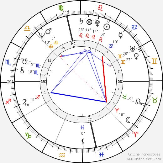 Peggy Fleming birth chart, biography, wikipedia 2019, 2020