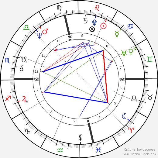 Peggy Fleming astro natal birth chart, Peggy Fleming horoscope, astrology