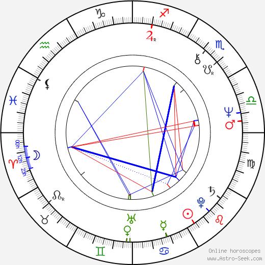 Petr Pospíchal tema natale, oroscopo, Petr Pospíchal oroscopi gratuiti, astrologia