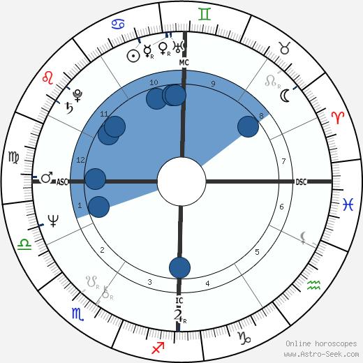 Philip Biancardi wikipedia, horoscope, astrology, instagram