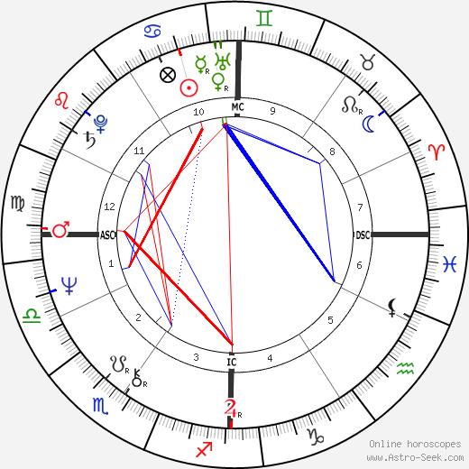 Philip Biancardi astro natal birth chart, Philip Biancardi horoscope, astrology