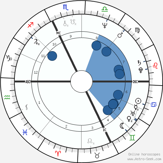 René Arnoux wikipedia, horoscope, astrology, instagram