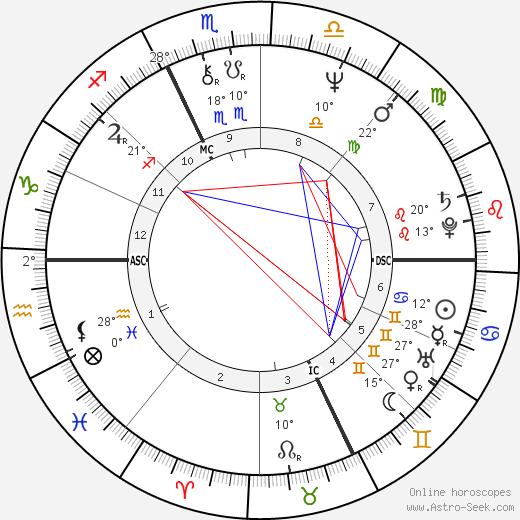 René Arnoux birth chart, biography, wikipedia 2020, 2021