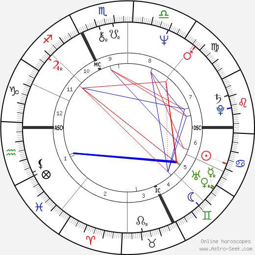René Arnoux birth chart, René Arnoux astro natal horoscope, astrology