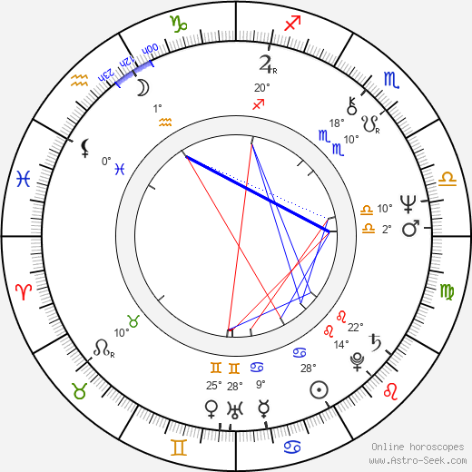 Reon Argondian birth chart, biography, wikipedia 2019, 2020